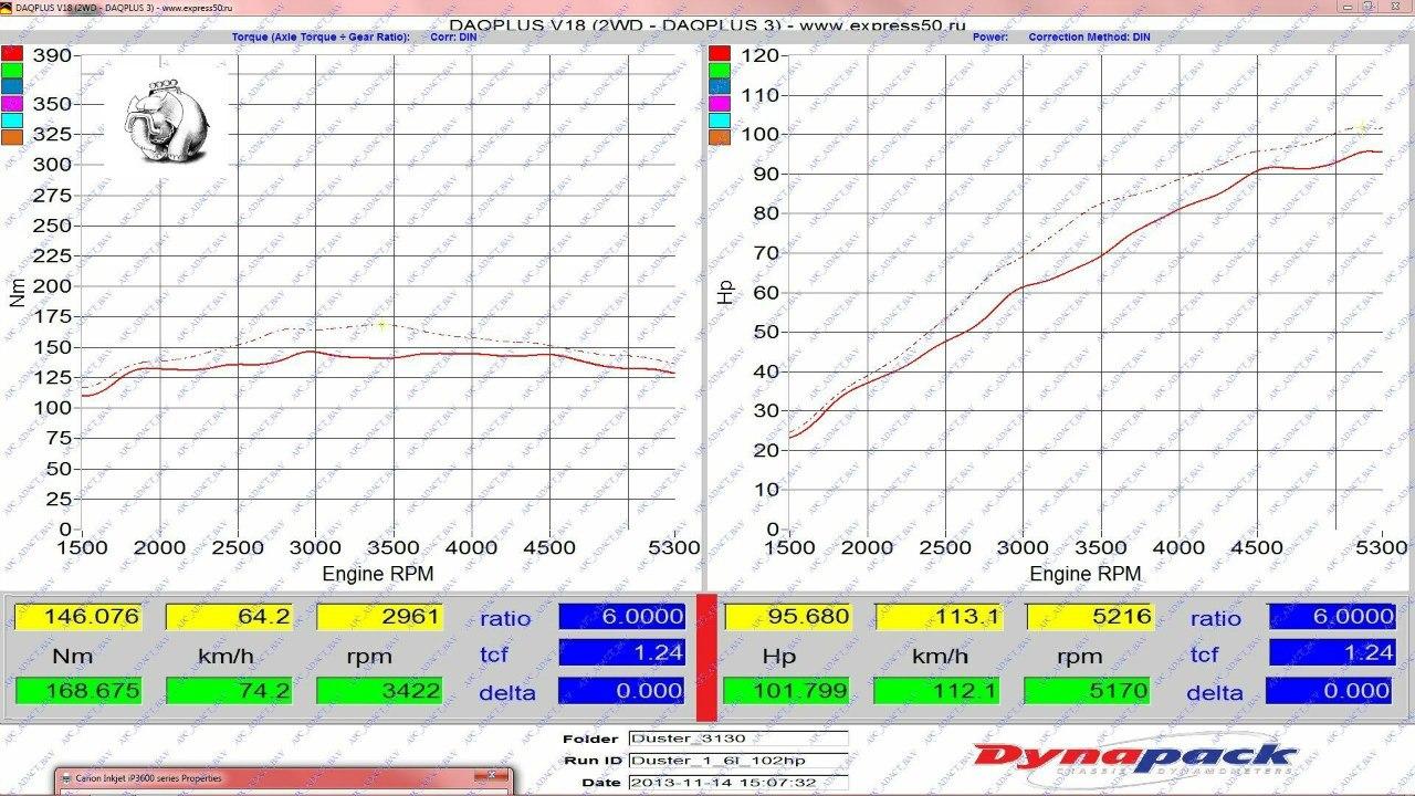 График замеров на стенде Renault Duster 1.6 МКПП E2