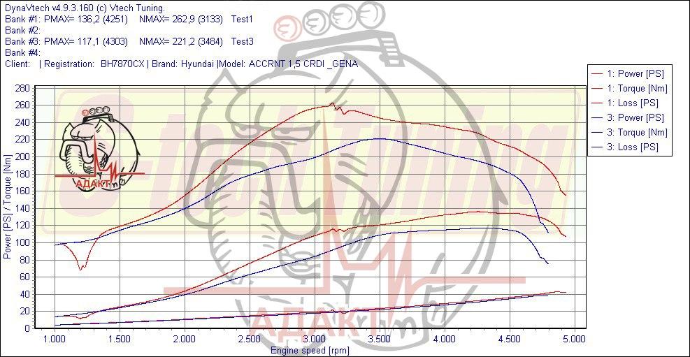 График замеров на стенде Hyundai Accent 1.5 CRDI
